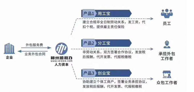 """""""靈活用工""""將成為中國人力資源供給的一個最大變化.jpg"""